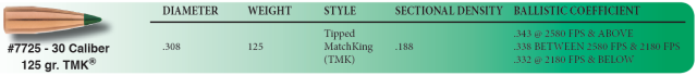 TMK 7725 125 gr