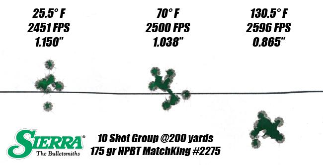 Siégeage et alignement en petits diamètres - Page 2 Hot-cold-ammo-target1