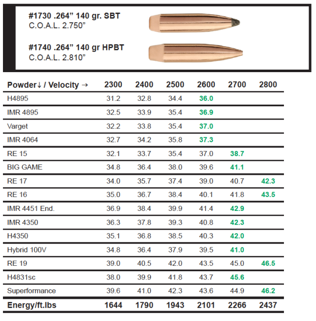 Sierra Bullets 6 5 Creedmoor Load Data | Sierra Bullets