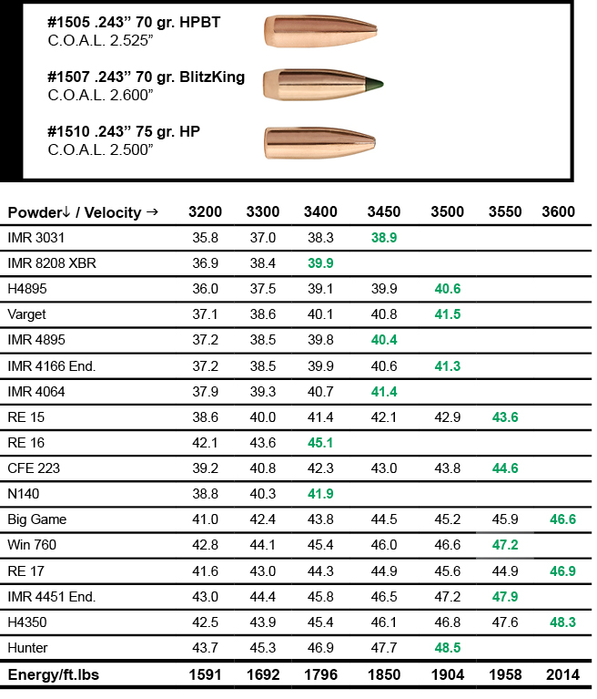 Sierra Bullets 6mm Creedmoor Load Data | Sierra Bullets