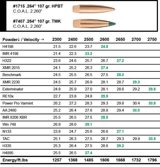 Sierra Bullets 6 5 Grendel Load Data | Sierra Bullets