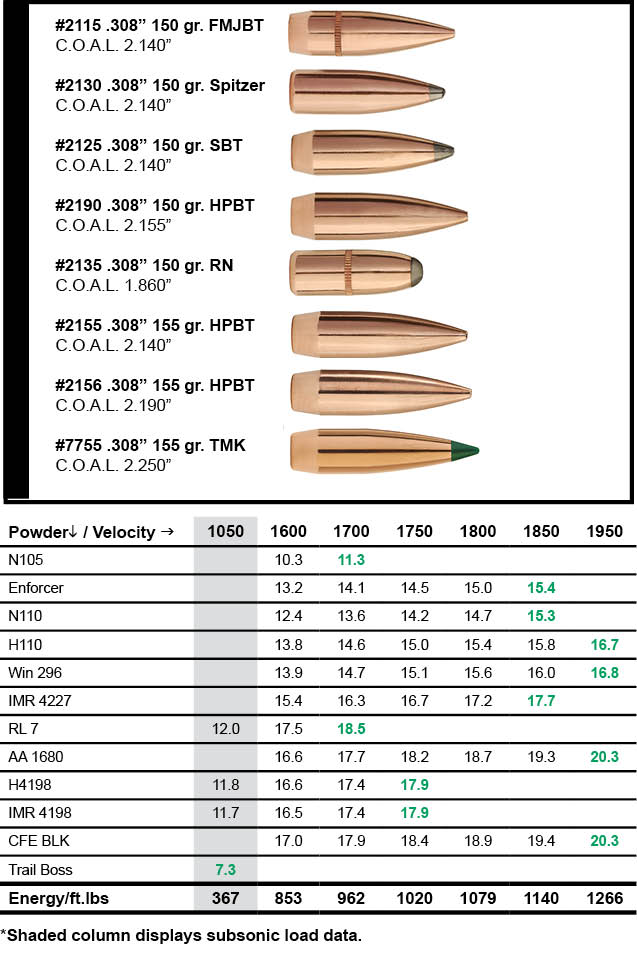 Sierra Bullets 300 AAC Blackout Load Data | Sierra Bullets