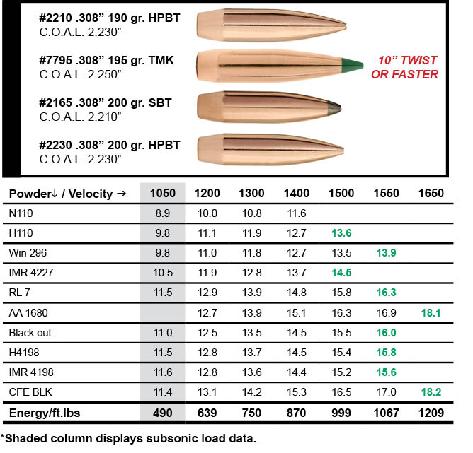 Sierra Bullets | A tradition of precision since 1947 | Page 2